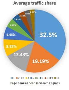 Pie chart icon - average traffic share